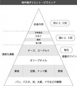 地中海ダイエットピラミッド