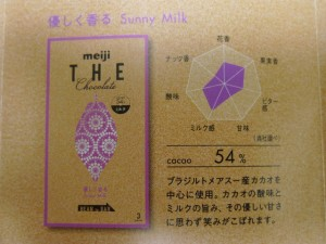 明治座チョコレート54%グラフ